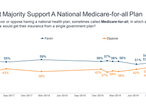 Feature Public Opinion on Single-Payer National Health Plans November 2019