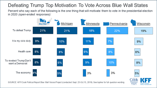A Year From 2020 Election Polling In Four Former Blue Wall