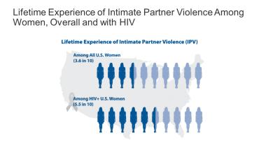 Lifetime experience of IPV among women