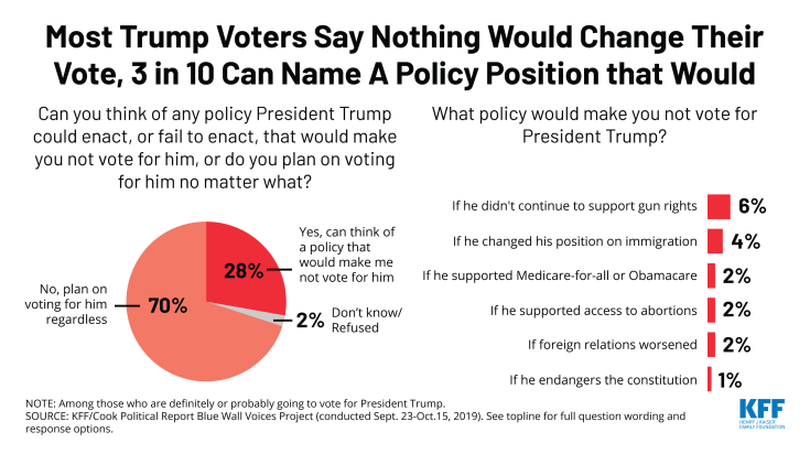 Most Trump Voters Say Nothing Would Change Their Vote, 3 in 10 Can Name a Policy Position that Would, Chart of the Week