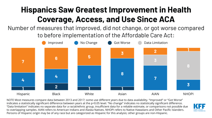 Hispanics Saw Greatest Improvement in Health Coverage, Access and Use Since ACA