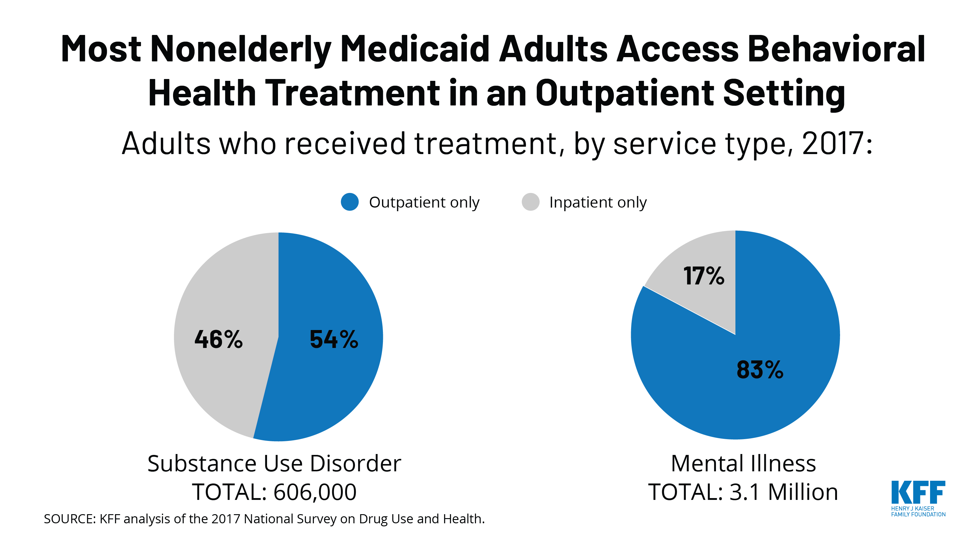 State Options for Medicaid Coverage of Inpatient ...
