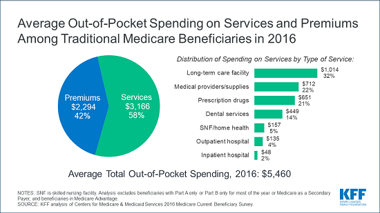 Image result for Medicare Beneficiaries Spent an Average of $5,460 Out-of-Pocket for Health Care in 2016, With Some Groups Spending Substantially More images