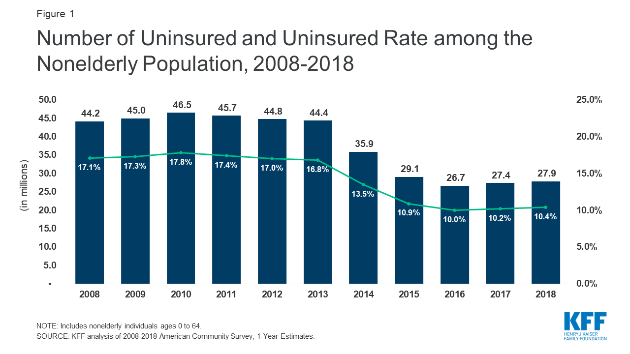 Increase in the Number of Uninsured Americans