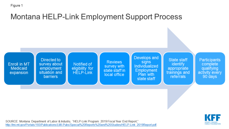Figure 1: Montana HELP-Link Employment Support Process
