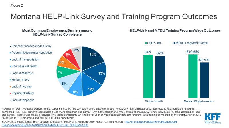 Figure 2: Montana HELP-Link Survey and Training Program Outcomes