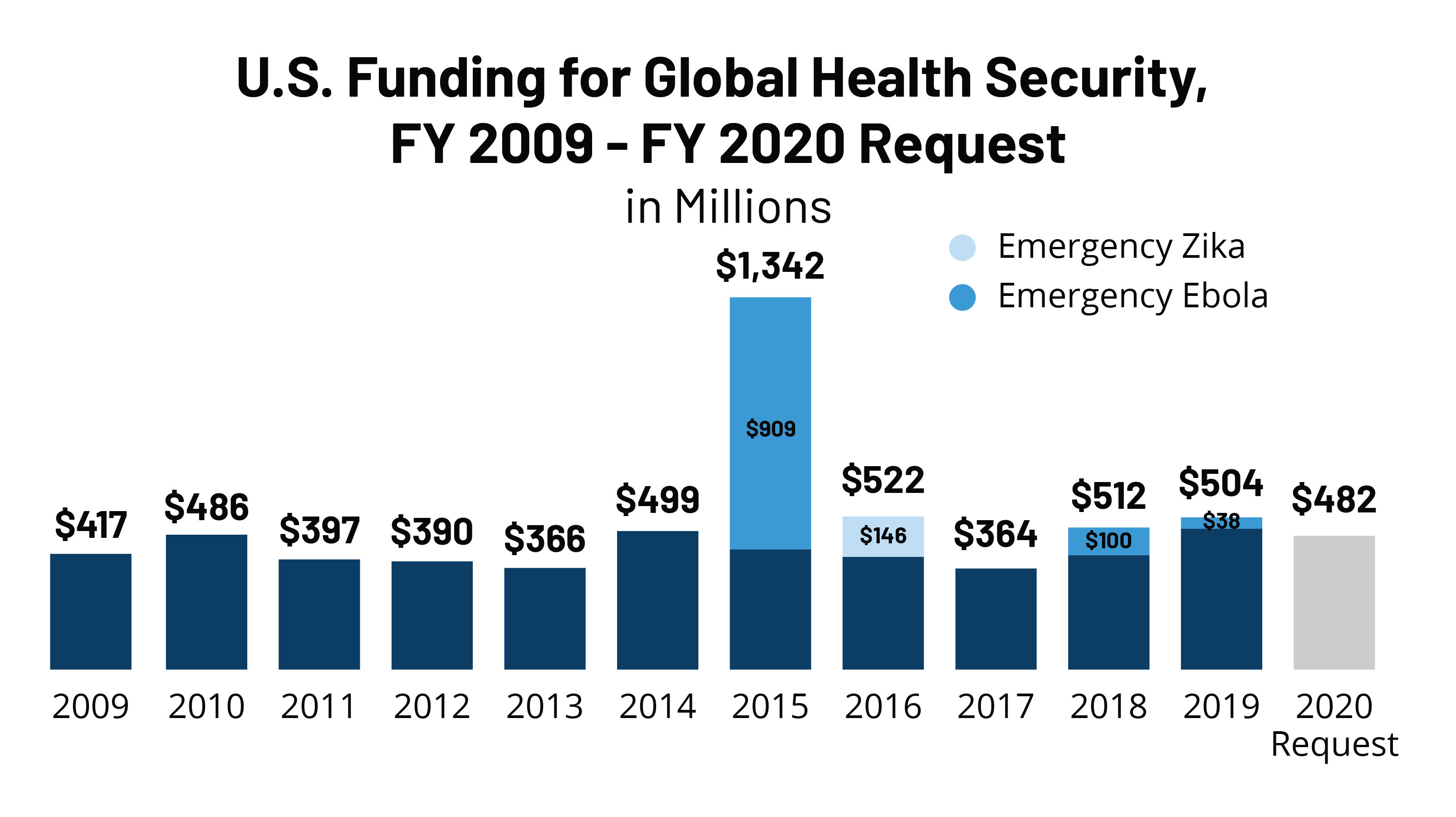 The U S Government And Global Health Security Kff