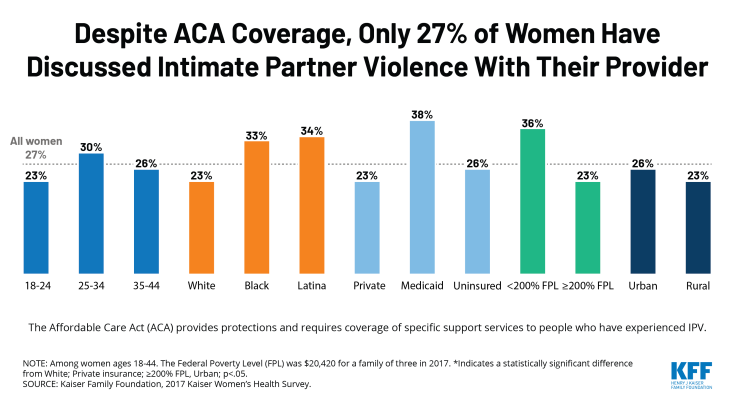 Despite ACA coverage of screening and services, only 27% of women have discussed intimate partner violence with their provider