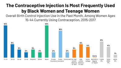 DMPA Contraceptive Injection Use