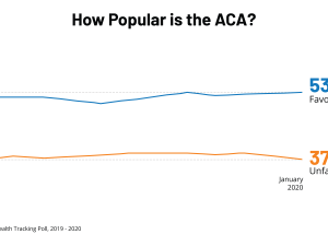 How Popular Is the ACA?