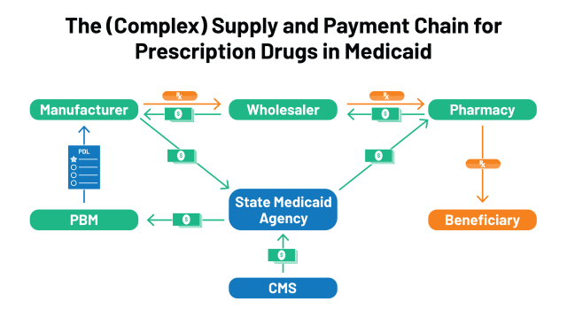 Pricing and Payment for Medicaid Prescription Drugs | KFF