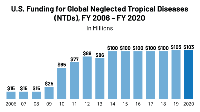 US Funding for NTDs