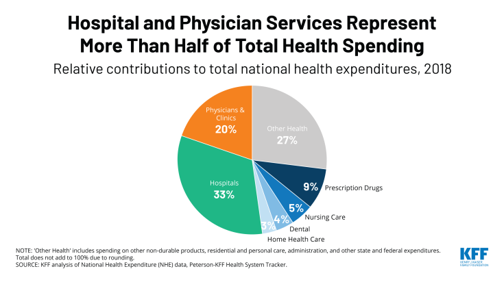Hospitals and Physicians Represent More Than Half of Total Health Spending, COW, Chart of the Week, Peterson KFF Health System Tracker