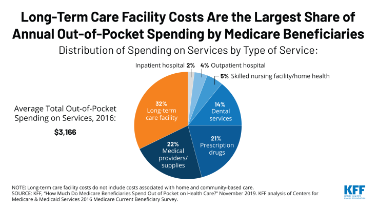 COW: Medicare beneficiary spending