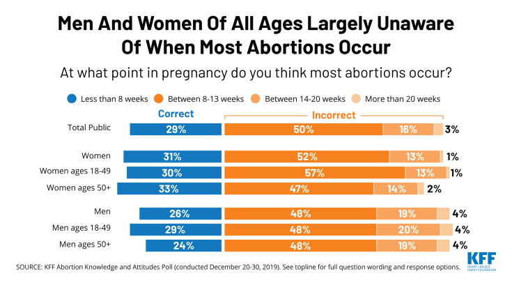 Men and Women of All Ages Largely Unaware of When Most Abortions Occur