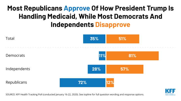 Most Republicans Approve Of How President Trump Is Handling Medicaid, While Most Democrats And Independents Disapprove_1