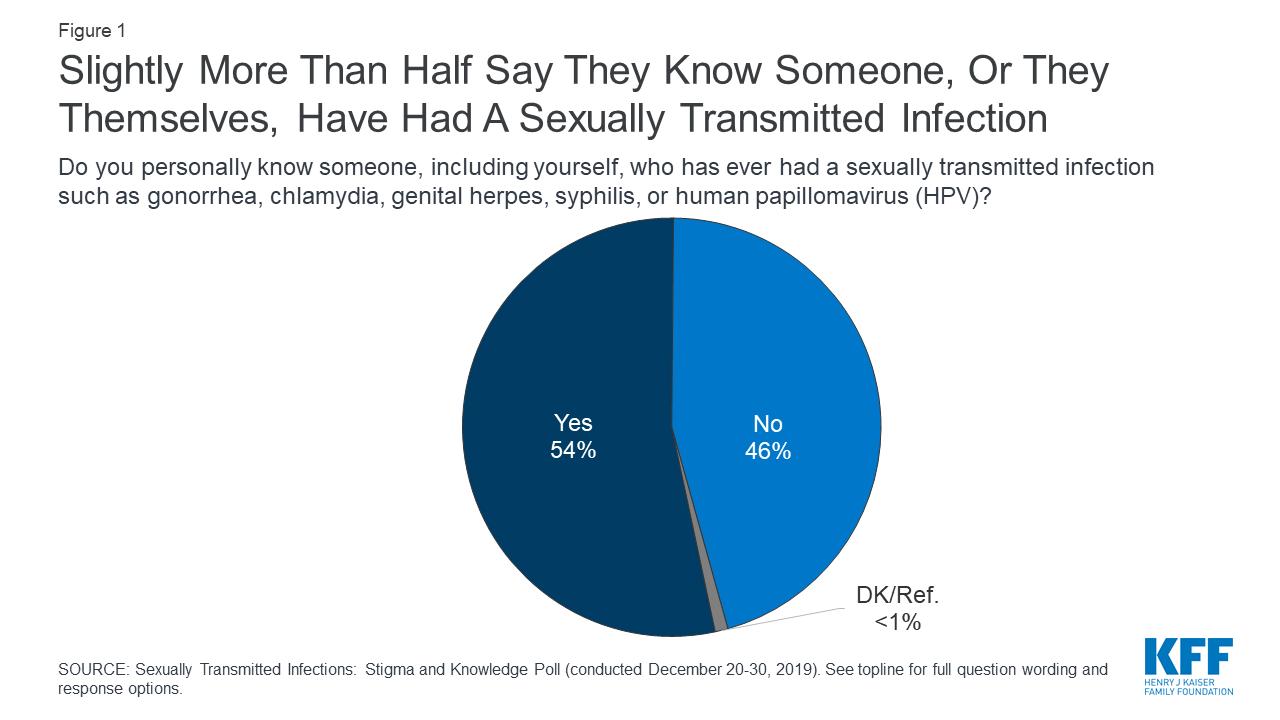 hpv and herpes statistics tratamentul cu paraziti intoici