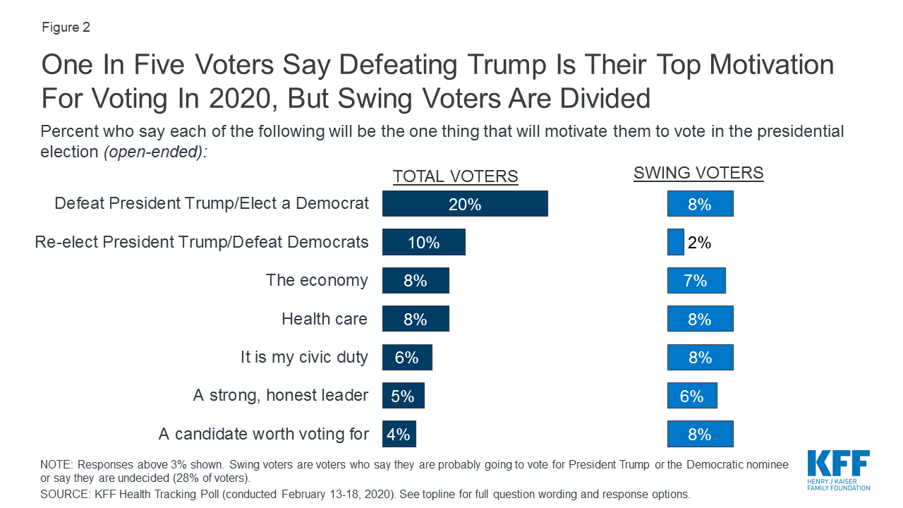 Kff Health Tracking Poll February 2020 Health Care In The 2020 Election Kff