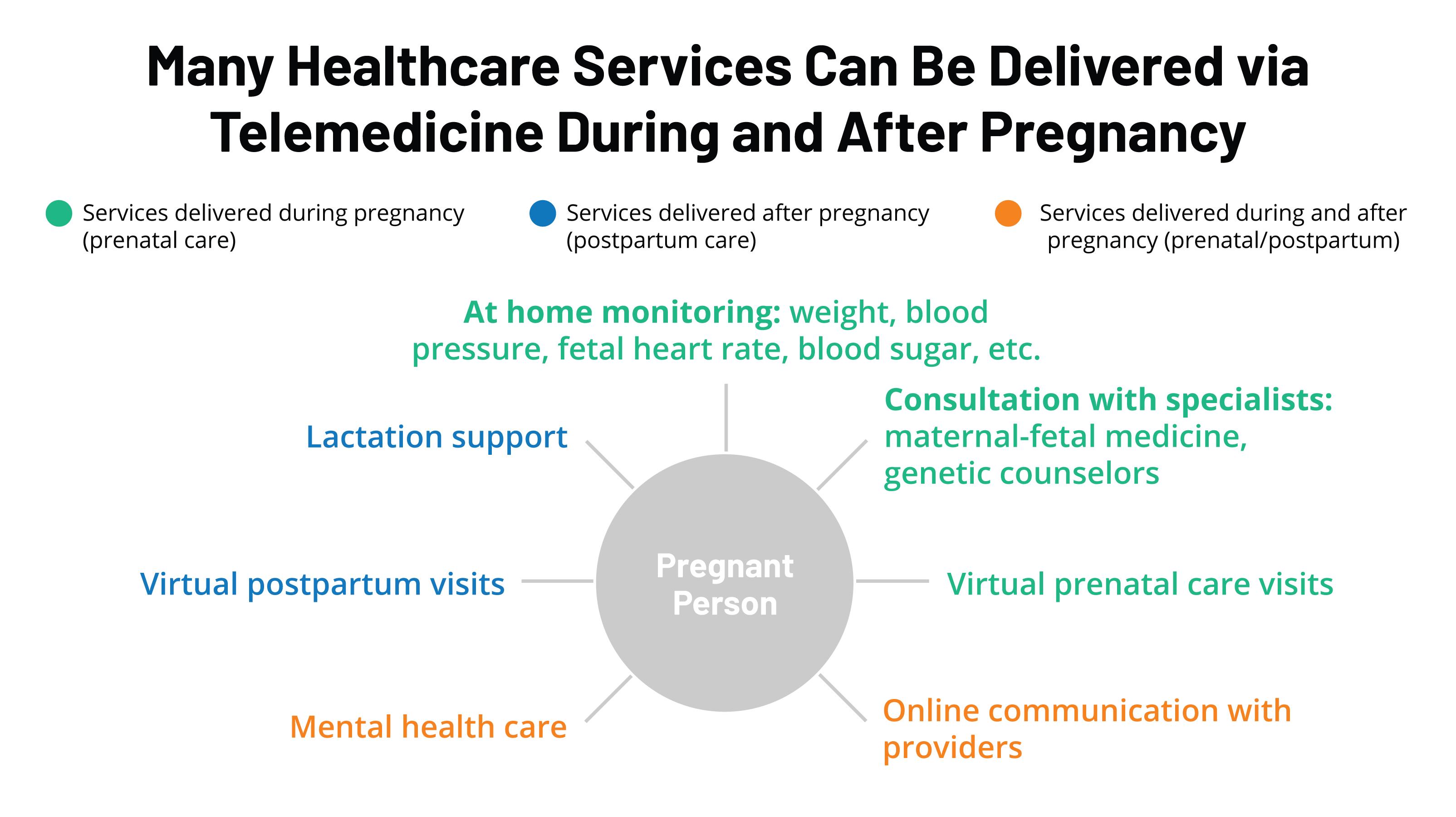 Telemedicine And Pregnancy Care Kff