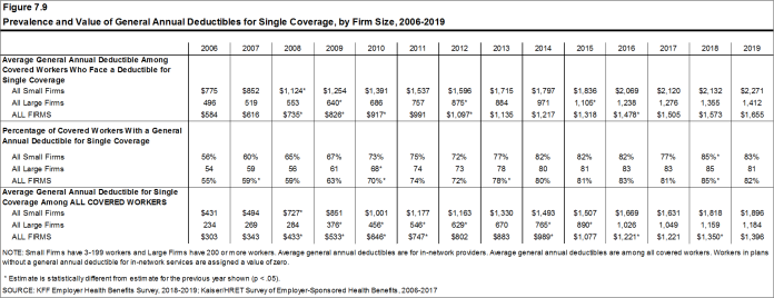 Prevalence and Value of General Annual Deductibles for Single Coverage, by Firm Size, 2006-2019