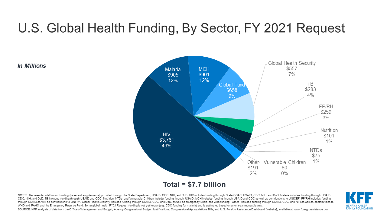 U.S. Global Health Budget By Sector, FY 2021 Request   KFF