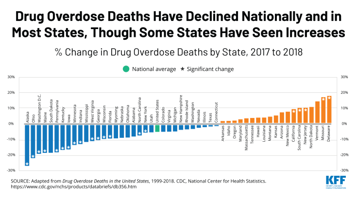 Drug overdose deaths by state