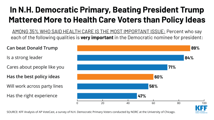 New Hampshire Democratic Primary health care voters care more about beating President Trump than policy ideas, Chart of the Week
