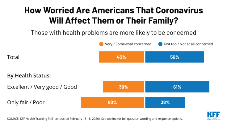 How worried are Americans that coronavirus will affect them or their family? Chart of the Week