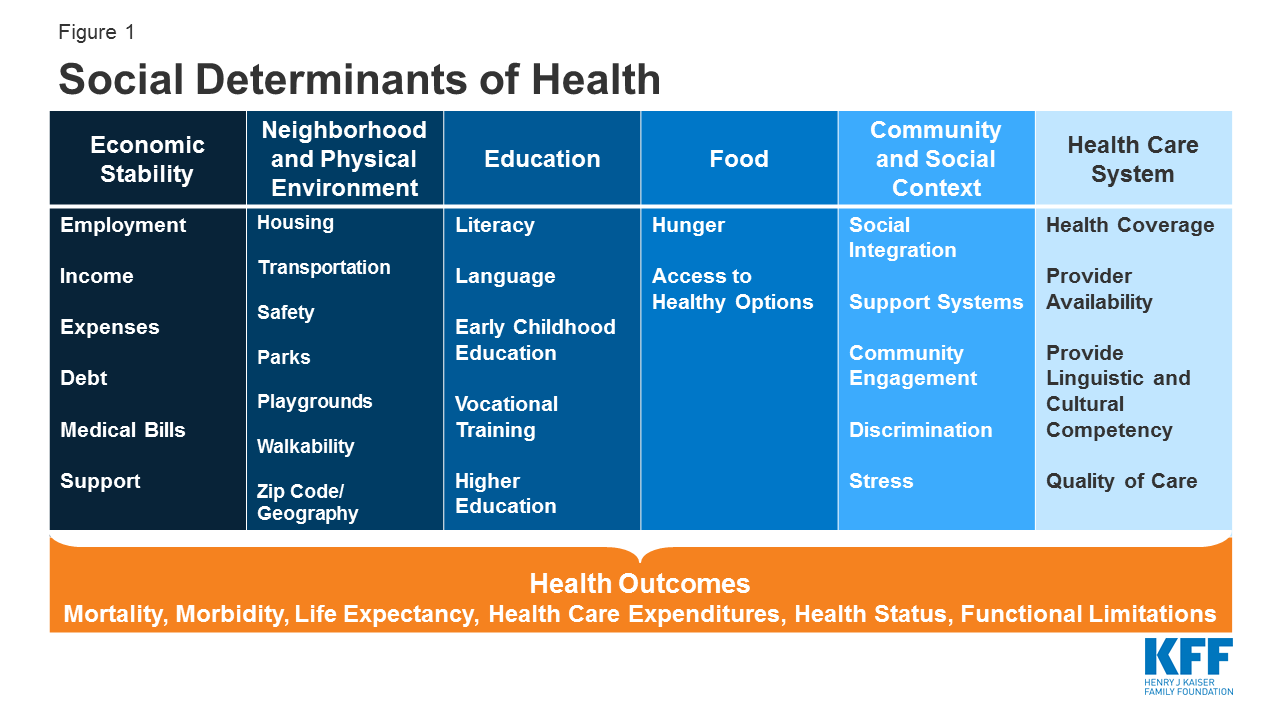 Disparities in Health and Health Care: Five Key Questions and ...