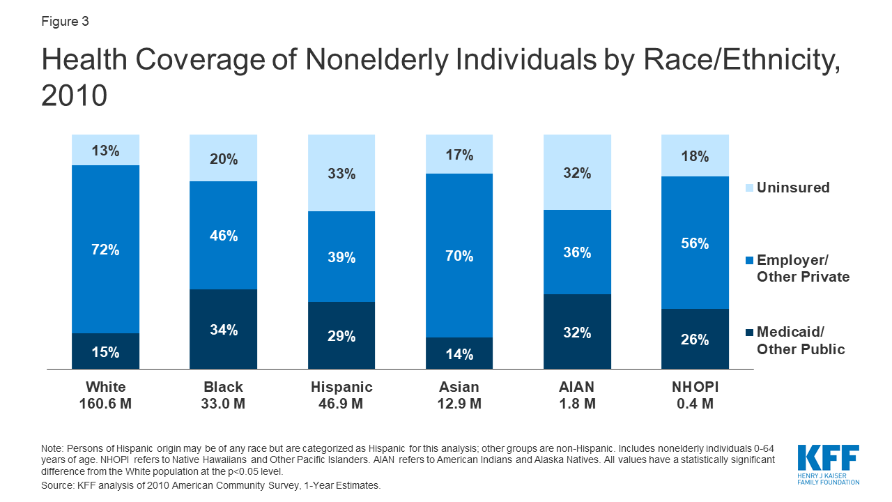 Changes in Health Coverage by Race and Ethnicity since the ACA, 2010-2018 | KFF