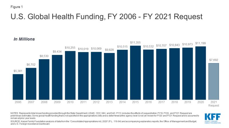Figure 1: U.S. Global Health Funding, FY 2006 - FY 2021 Request