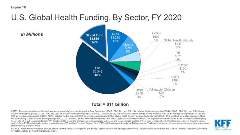 Figure 10: U.S. Global Health Funding, By Sector, FY 2020