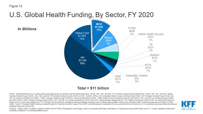 Figure 12: U.S. Global Health Funding, By Sector, FY 2020