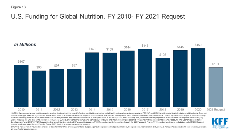 Figure 13: U.S. Funding for Global Nutrition, FY 2010- FY 2021 Request