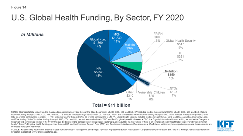 Figure 14: U.S. Global Health Funding, By Sector, FY 2020