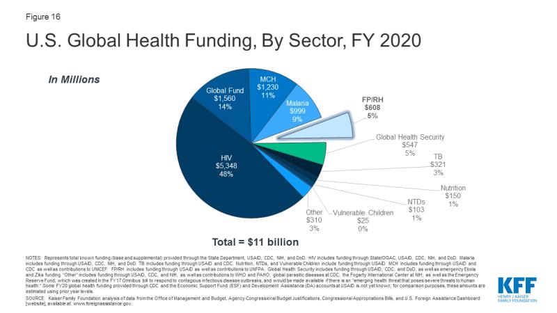 Figure 16: U.S. Global Health Funding, By Sector, FY 2020