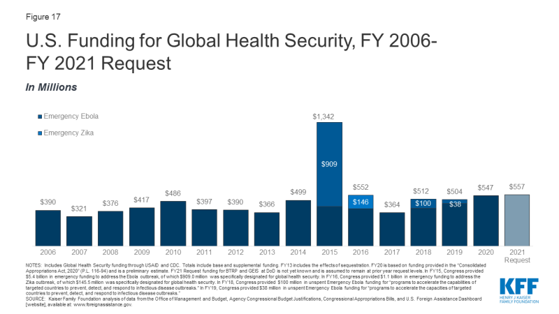 Figure 17: U.S. Funding for Global Health Security, FY 2006- FY 2021 Request