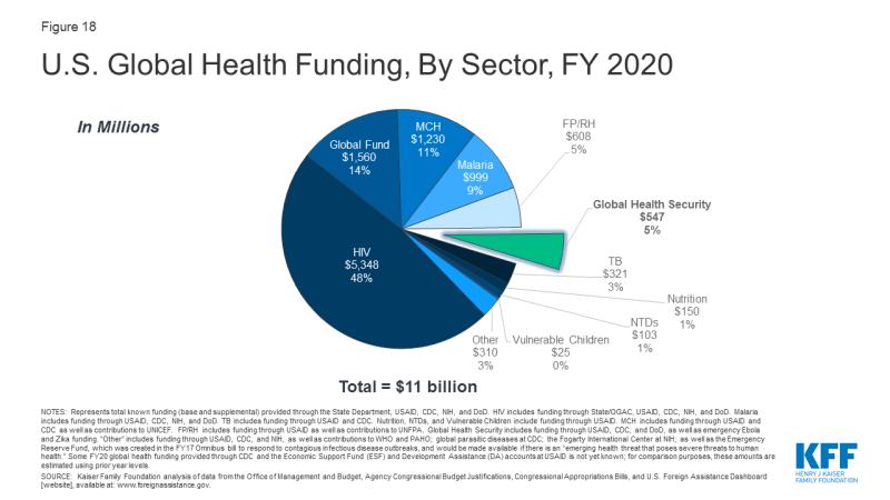 Figure 18: U.S. Global Health Funding, By Sector, FY 2020