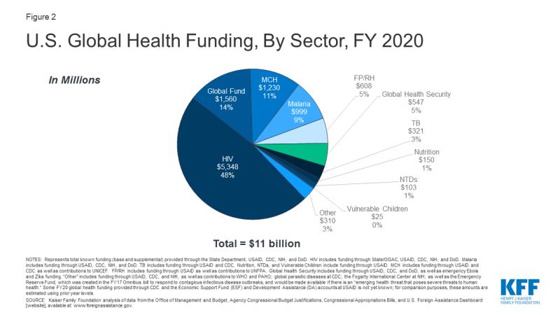 Figure 2: U.S. Global Health Funding, By Sector, FY 2020