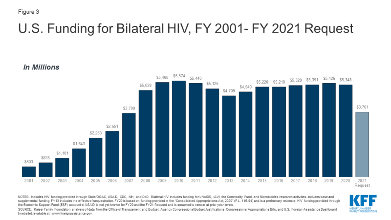 Figure 3: U.S. Funding for Bilateral HIV, FY 2001- FY 2021 Request