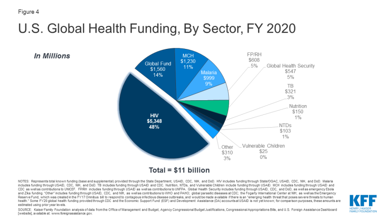 Figure 4: U.S. Global Health Funding, By Sector, FY 2020