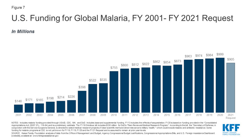 Figure 7: U.S. Funding for Global Malaria, FY 2001- FY 2021 Request