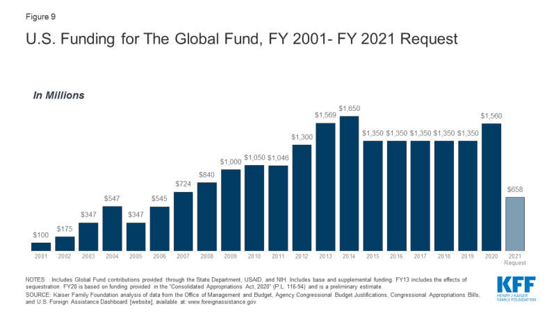 Figure 9: U.S. Funding for The Global Fund, FY 2001- FY 2021 Request