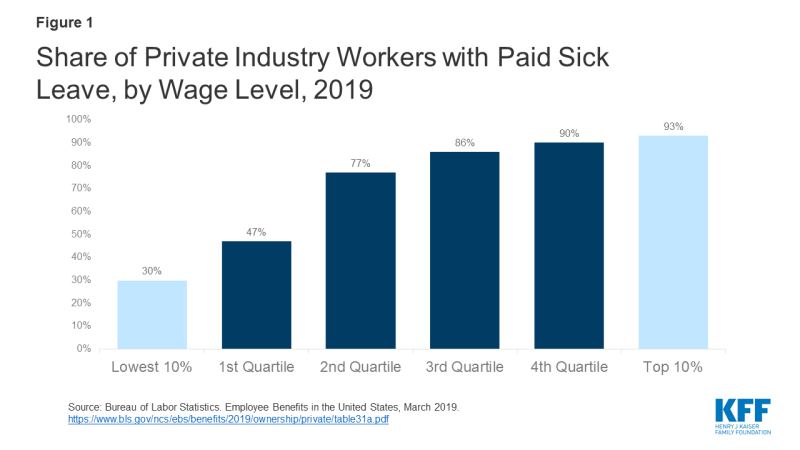 Share of Private Industry Workers