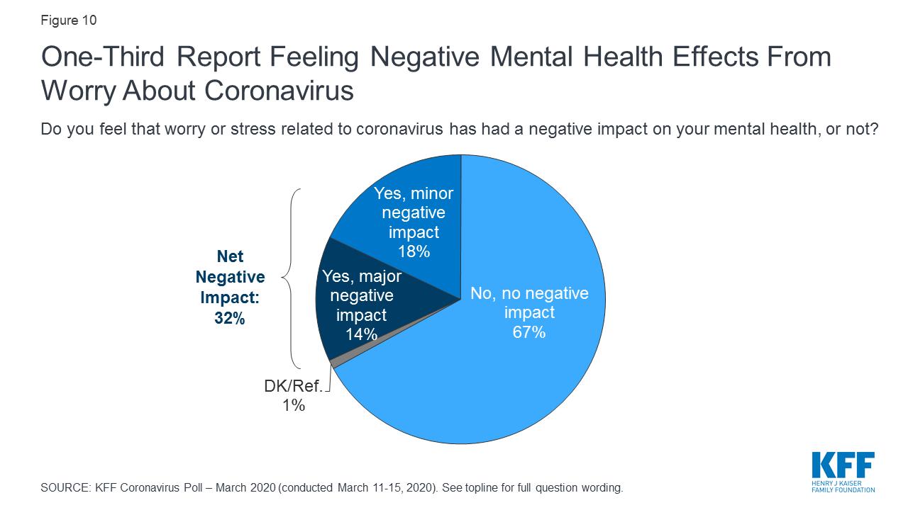 Kff Coronavirus Poll March 2020 Kff