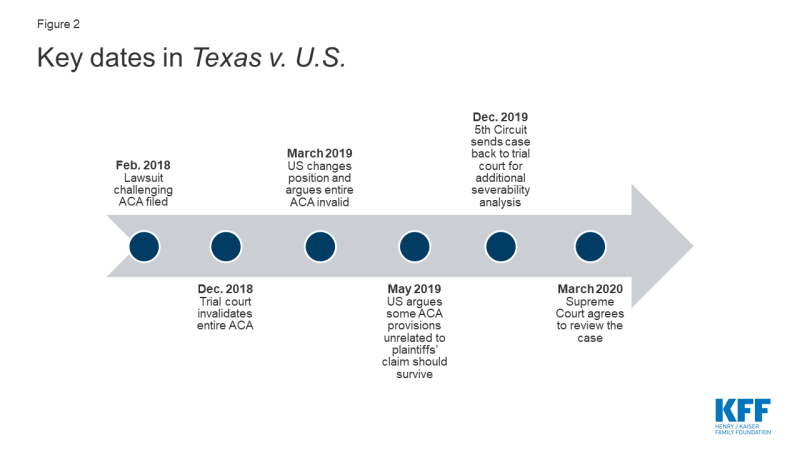 Figure 2: Key dates in Texas v. U.S.