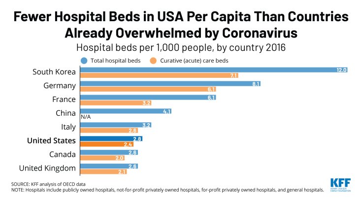 Fewer hospital beds per capita in US than countries already overwhelmed by coronavirus