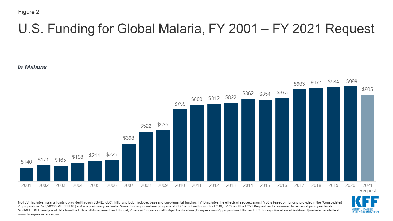 Figure 2: U.S. Funding for Global Malaria, FY 2001-FY2021 Request