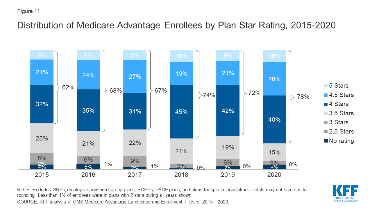 what is the best rated medicare advantage plan