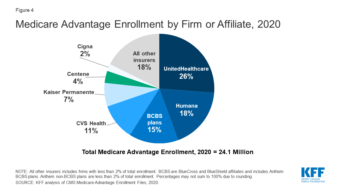 A Dozen Facts About Medicare Advantage in 2020   KFF